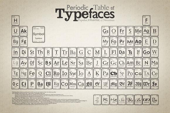 tabela-periodica-tipografica